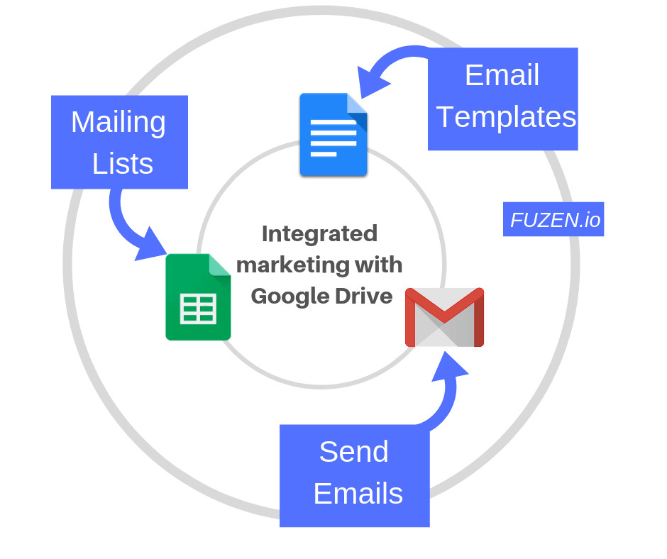 email automation with google drive apps