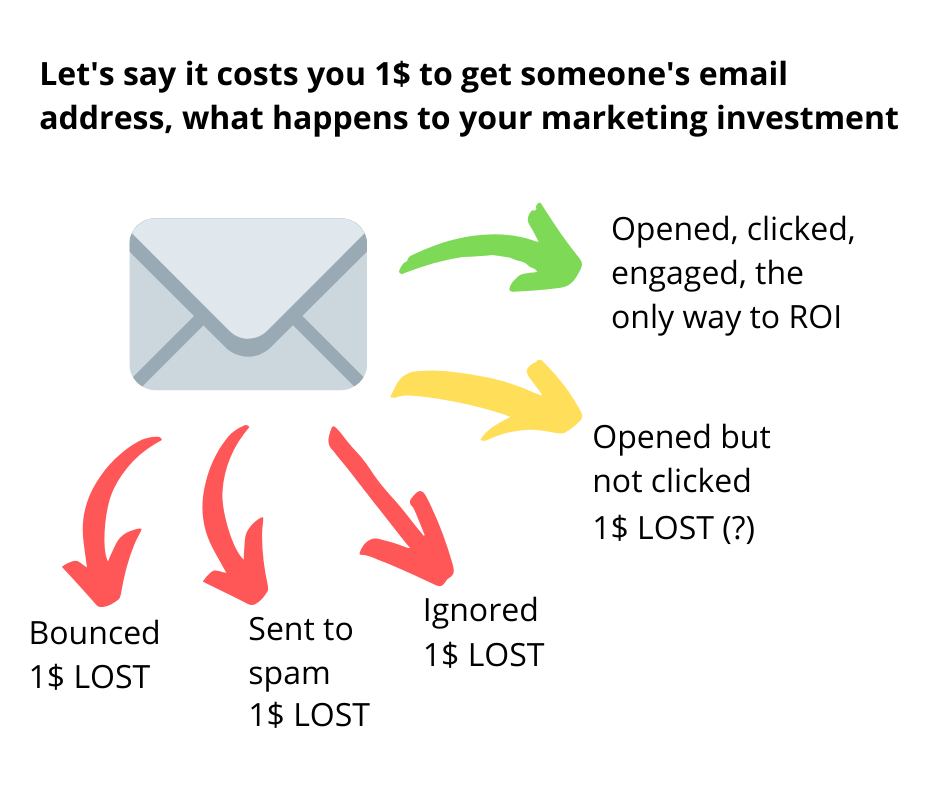 avoid spam filters to make your email campaigns cost effective
