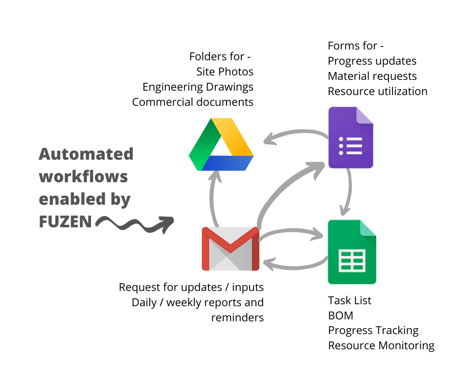 construction project management solution with Google apps
