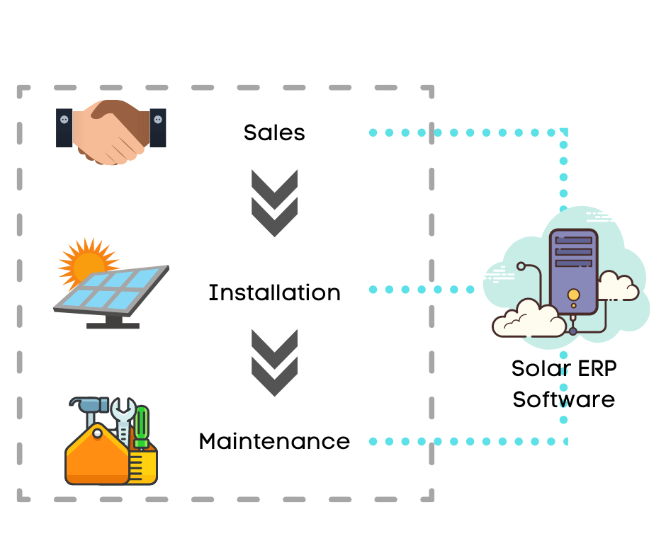 solar erp software used to connect key processes